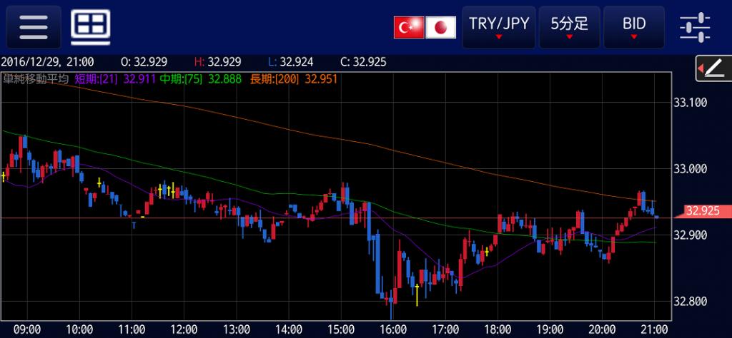 tryjpy-20161229-5m