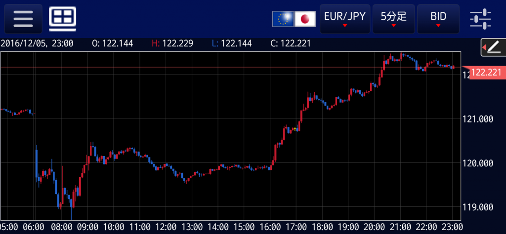 eurjpy-20161205-5m