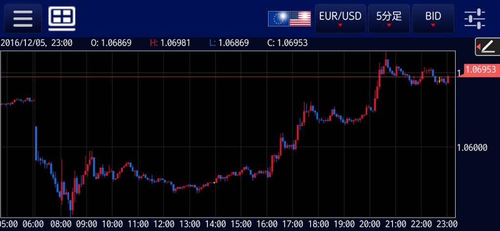 eurusd-20161205-5m