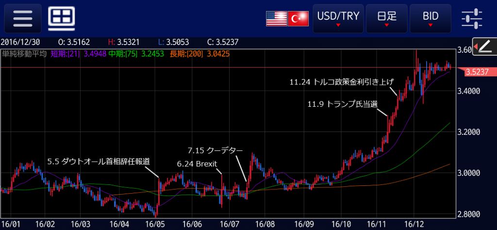 usdtry-2016day-event-1