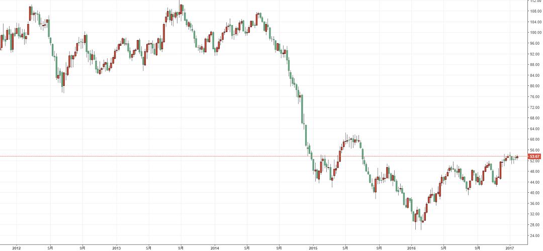 oil-2012-2017-1w