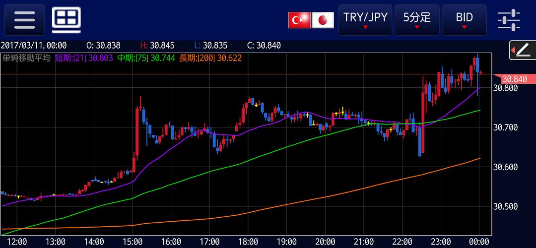 トルコリラ円5分足