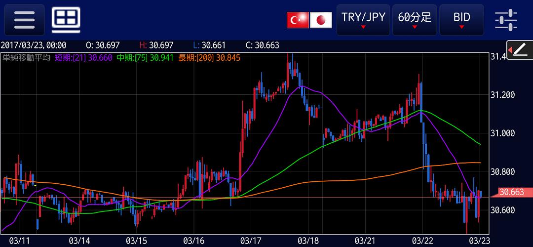 トルコリラ円1時間足
