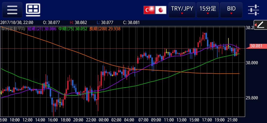 トルコリラ円15分足