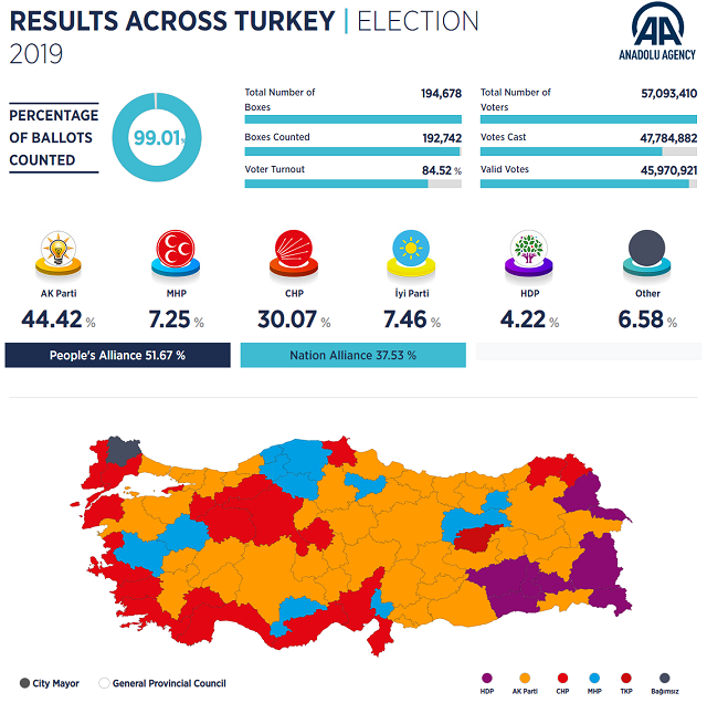 トルコ統一地方選開票速報