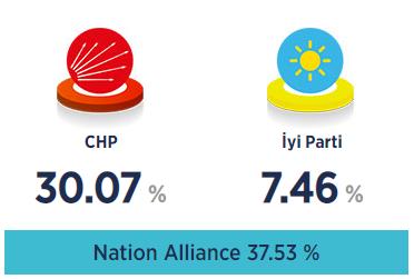 野党連合の得票