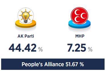 与党連合の得票