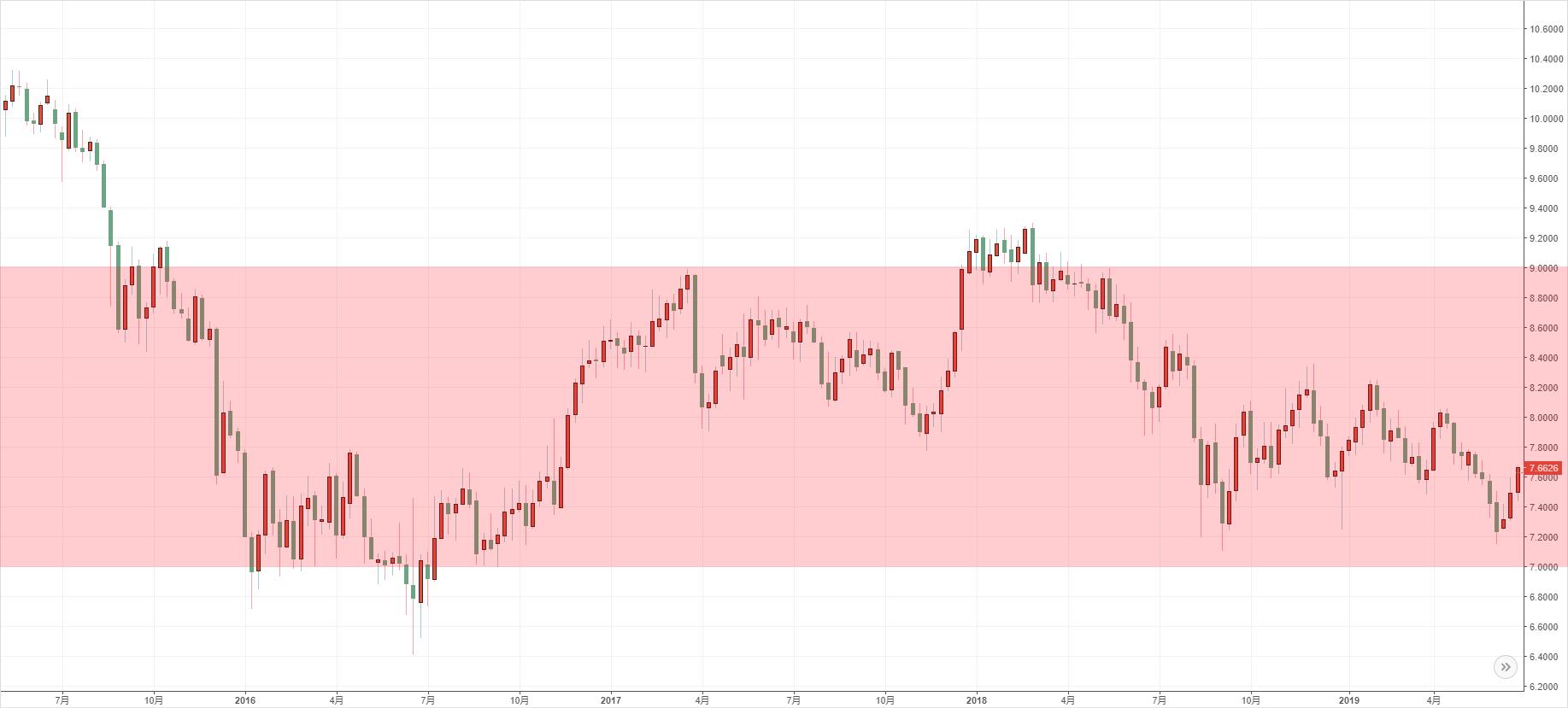 南アフリカランド円2014-2019